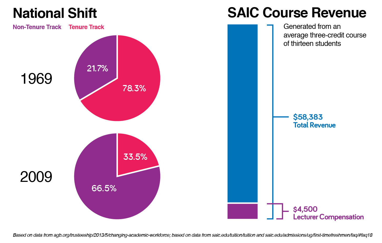 National Shift and Course Revenue