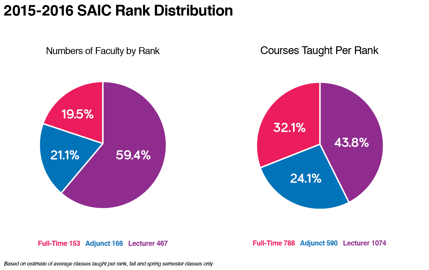 SAIC Rank Distribution